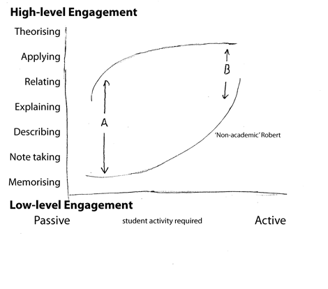 Student orientation, teaching method and level of engagement