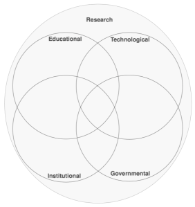 Adapted Stakeholders diagram
