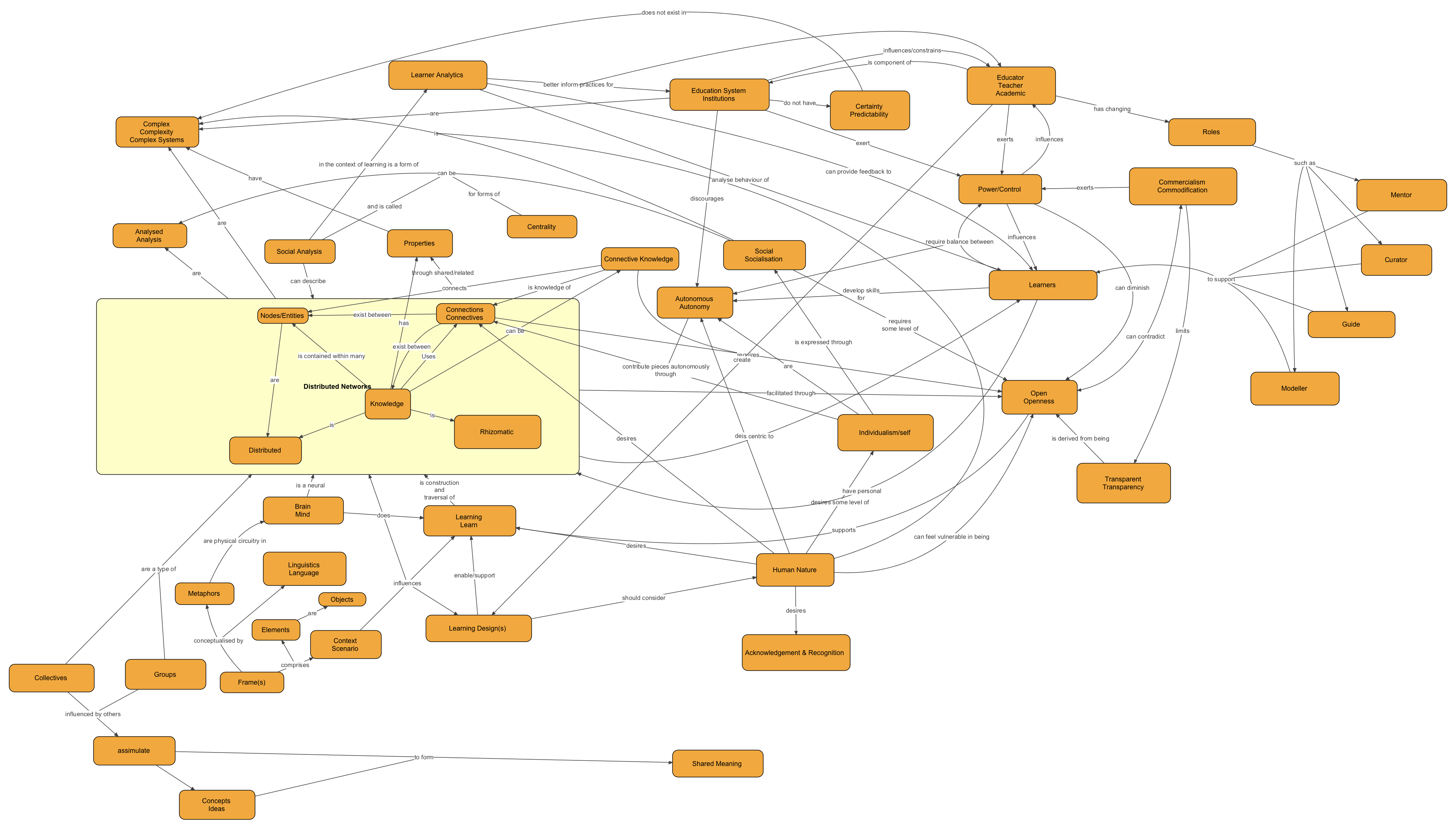 Blank Concept Maps Templates File name : concept-map-final.png ...